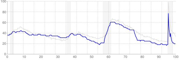 Idaho monthly unemployment rate chart from 1990 to August 2021